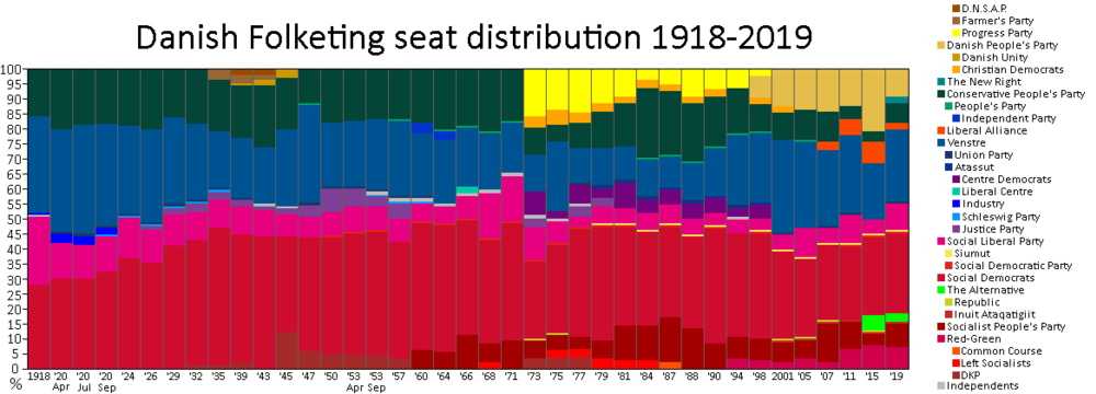 Representation per party between 1918 and 2015