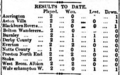 Football League Table (1888-09-15).png