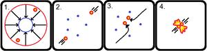 Fusor - Image: Fusor Mechanism