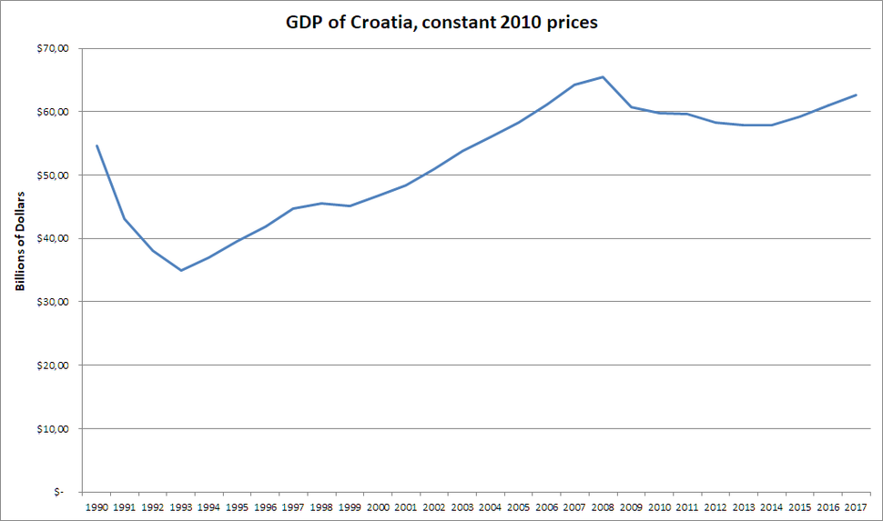 GDP of Croatia at constant prices