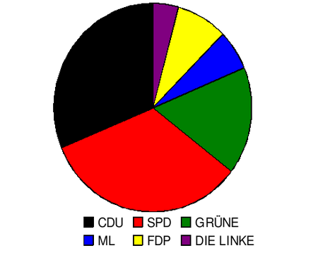City council in 2009 Gemeinderat-Mannheim-2009.png