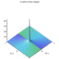 Goodwin-Station integral Maple complex 3D plot.png