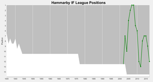 Hammarby IF Handboll - Hammarby's positions in the top division