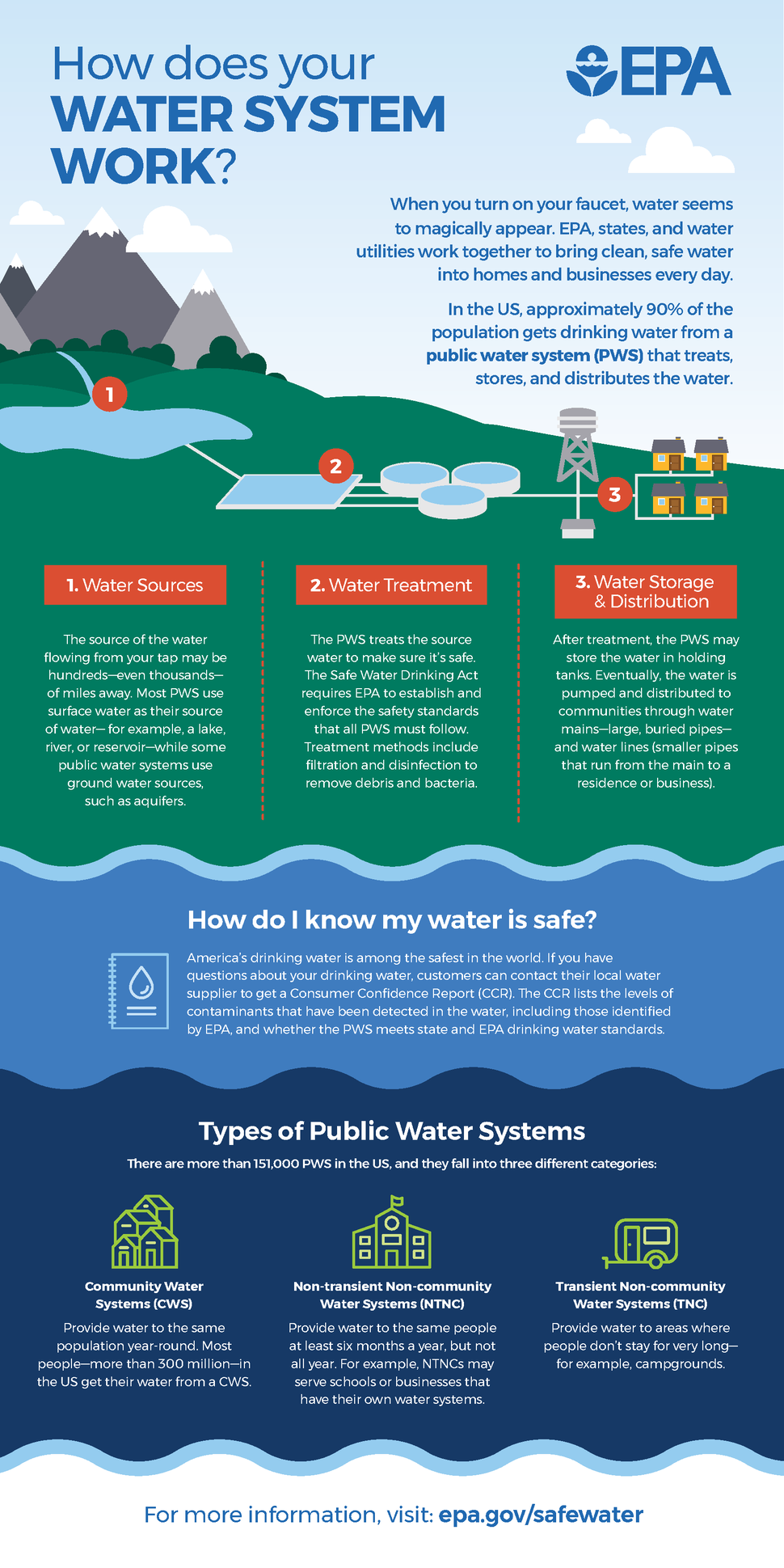 How Does Your Water System Work - EPA 2017