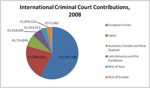 Contributions to the ICC's budget, 2008