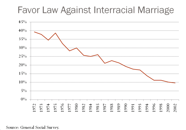 Why Is Interracial Marriage on the Rise? - Priceonomics