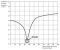 Invar Curve.PNG