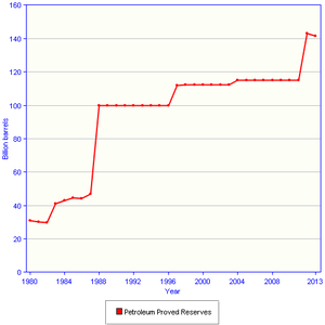 Oil reserves in Iraq - Proven oil reserves in Iraq (US EIA)