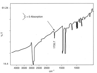 Polymer degradation - IR spectrum showing carbonyl absorption due to oxidative degradation of polypropylene crutch moulding
