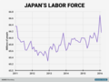Japan-labor-force-total.png