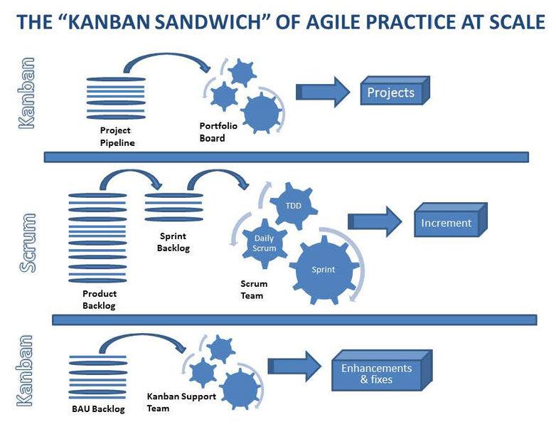 Scrum in Kanban sadwich