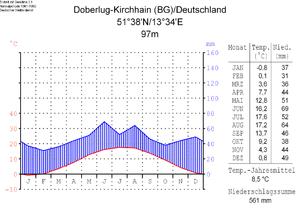 Klimadiagramm von Doberlug-Kirchhain ca. 20 km nördlich von Elsterwerda