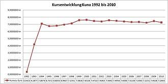 Kroatische Kuna Wikipedia