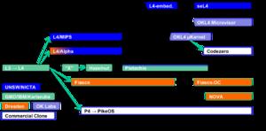 L4 microkernel family - L4 family tree