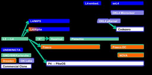 L4 family tree