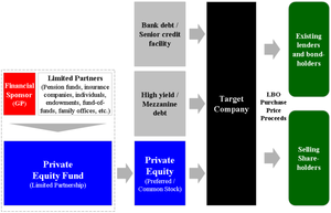 Private equity - Diagram of the basic structure of a generic leveraged buyout transaction