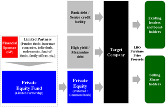 Leveraged buyout - Diagram of the basic structure of a generic leveraged buyout transaction