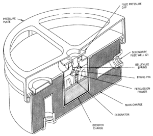 Belleville washer - Cross-sectional view of an M4 anti-tank mine (circa 1945) showing the steel belleville spring in the fuze mechanism