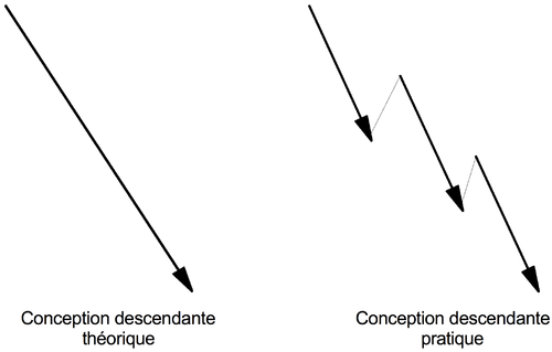 Figure 38: Modèles de conception descendante