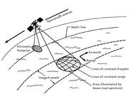 Kaavio, joka osoittaa kiertoradan RDRS-tietojen keräämiseksi