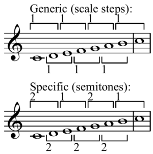 Maximal evenness - The major scale is maximally even. For example, for every generic interval of a second there are only two possible specific intervals: 1 semitone (a minor second) or 2 semitones (a major second).