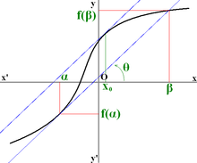 Mean value theorem.png