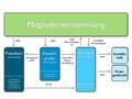 Organigramm Strukturaenderung.pdf