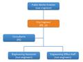 Original Idaho Falls Public Works Hierarchy (white).png