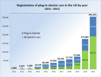 Electric Car Use By Country Wikipedia