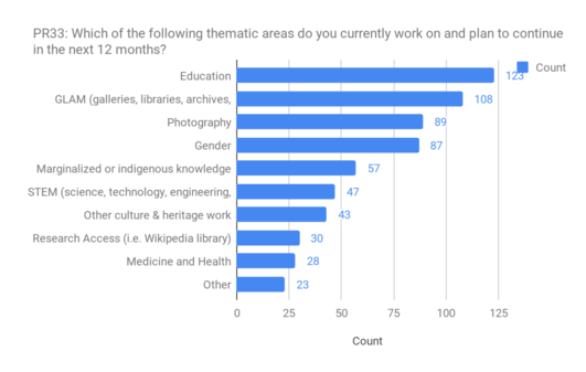 PR33 - thematic areas of interest in the future.png