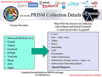 Criticism of Google - PRISM: a clandestine surveillance program under which the NSA collects user data from companies like Google. (Slide sourced from the Washington Post that briefed intelligence analysts at the National Security Agency about the PRISM program touting its capabilities and featuring the logos of the companies involved)