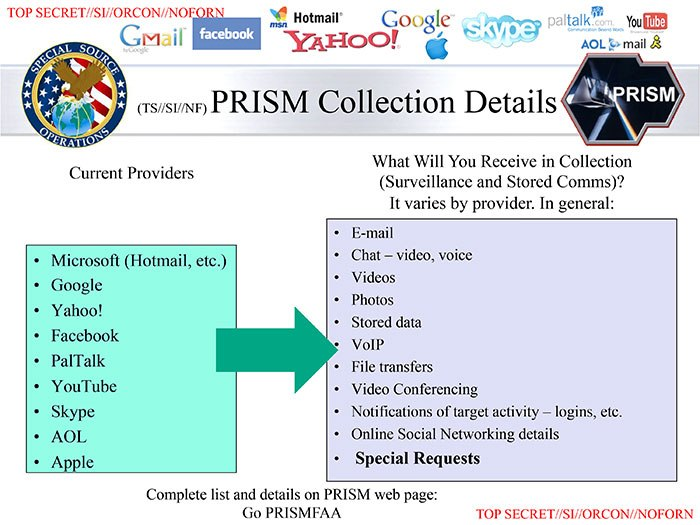 PRISM Collection Details