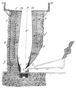 PSM V38 D165 Vertical section of a 17th and 18th century blast furnace.jpg