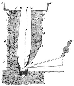 Cold blast - Section of a 17th and 18th century blast furnace. The bellows, at right, draw in air directly from the atmosphere.
