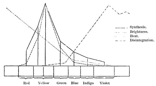 PSM V49 D086 Curves showing regions of the solar spectrum.jpg