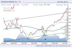 Golden Star (technical analysis) - Pandora Media Inc. stock price chart with Golden Star.