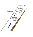 Particle Settling Behaviour (Lamella Clarifier).png