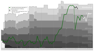 ASKÖ Pasching - Historical chart of Pasching league performance