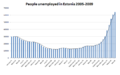 People unemployed in Estonia 2005 2009.png