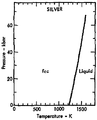 Phase diagram of silver (1975).png