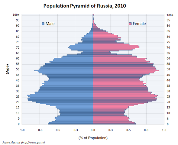 how to make a population pyramid with percentages