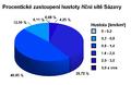 Procentické zastoupení hustoty říční sítě Sázavy.png