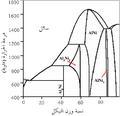 Raney nickel phase diagram ar.png