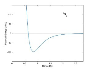 "Nuclear force - Corresponding potential energy (in units of MeV) of two nucleons as a function of distance as computed from the Reid potential. The potential well is a minimum at a distance of about 0.8 fm. With this potential nucleons can become bound with a negative ""binding energy."""