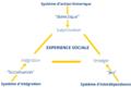 Reproduction du schémas de l'Expérience sociale selon Dubet (Paris, 2015).png