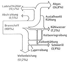 Abgasnutzung auf Schiffen – Wikipedia