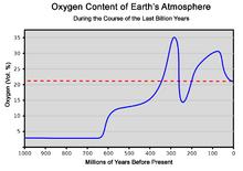 external image 220px-Sauerstoffgehalt-1000mj2.png