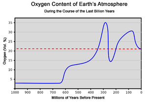 Oxygen content of the atmosphere over the last...
