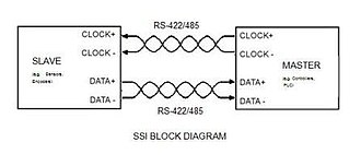 Synchronous Serial Interface - Figure 1 – SSI Point to Point Communication
