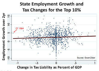 Supply-side economics - Image: State Employment growth and Tax Changes for the Top 10%